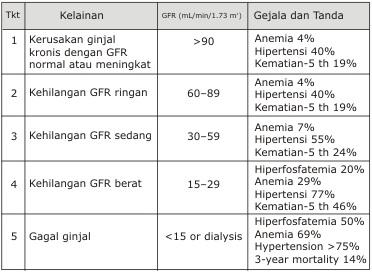 Diet Gagal Ginjal Dengan Dialisis