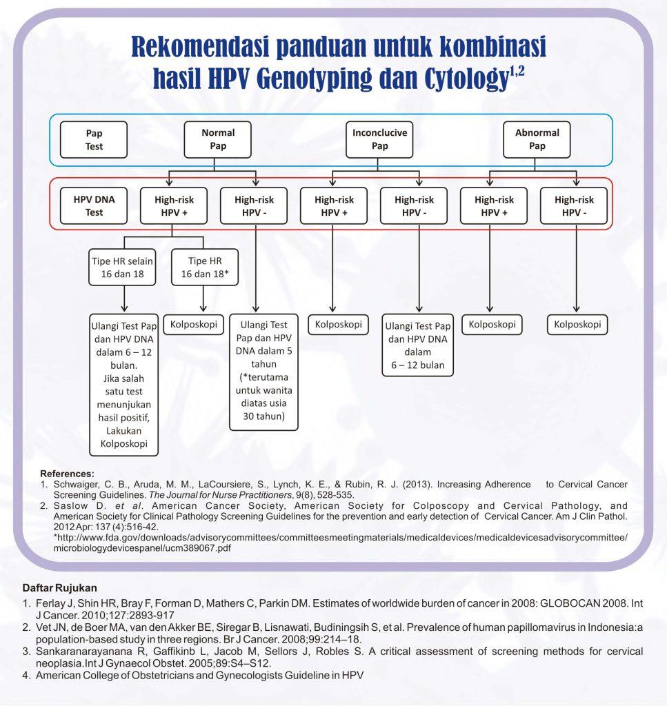 human papillomavirus molecular model toate remediile pentru paraziți
